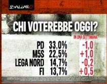 sondaggioBallarò2