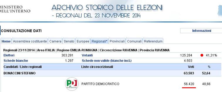 RavennaRegionali2014
