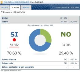 Referendum-voto-Ravenna