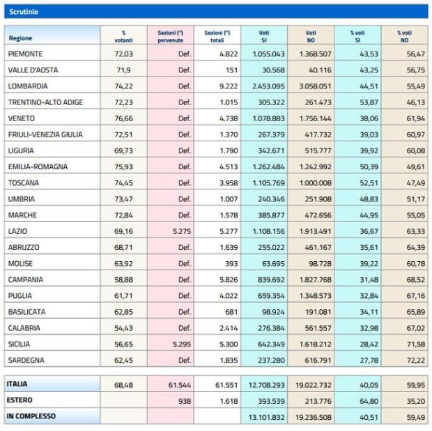 risultati-referendum-regioni