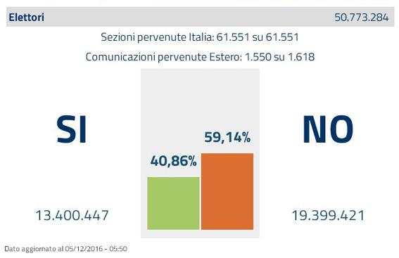 risultato-referendum